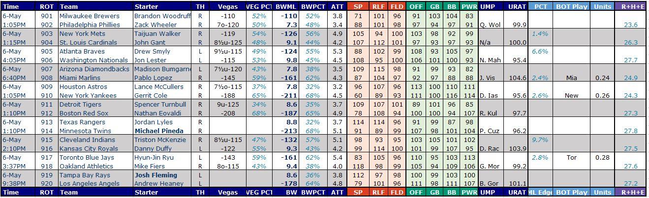 MLB Baseball Handicapping Model, Free Picks & Tips