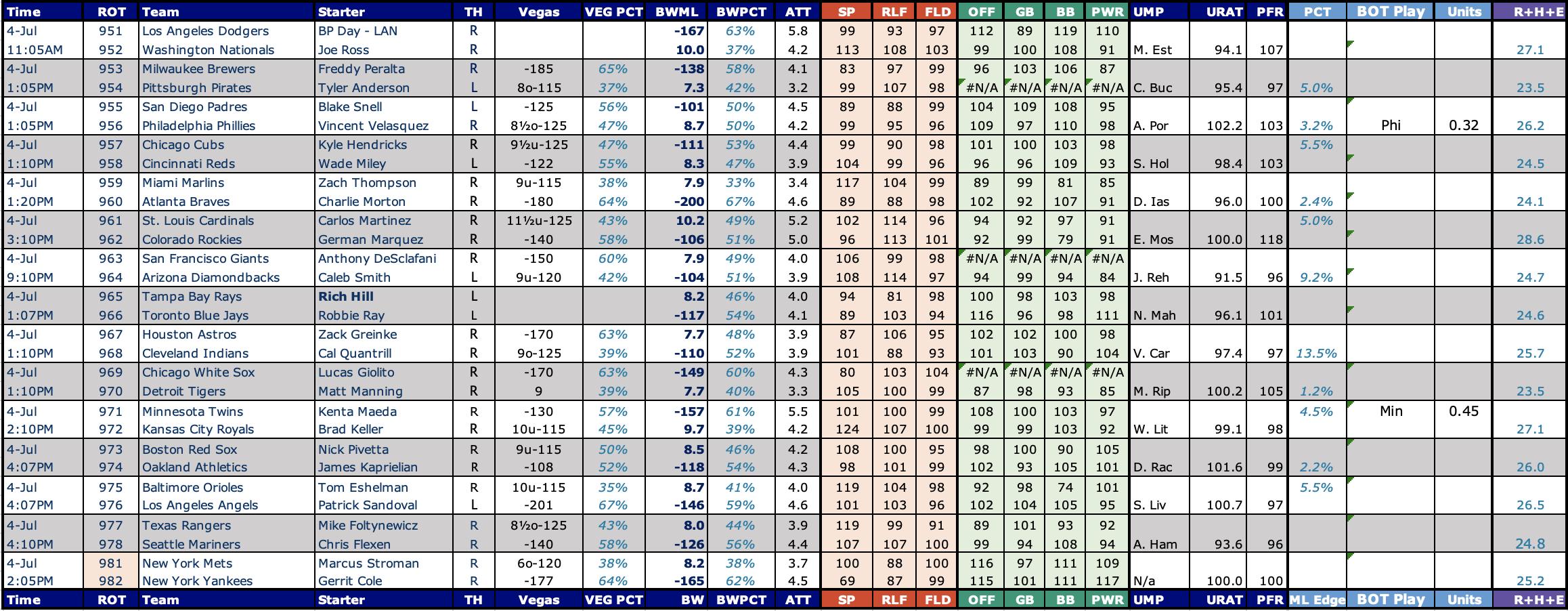 Baseball Betting Projections, & Sports betting picks